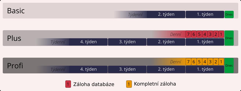 Grafické  znázornění variant technické podpory, typů záloh a jejich četnosti